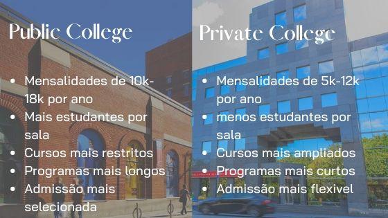 Public and Private College
