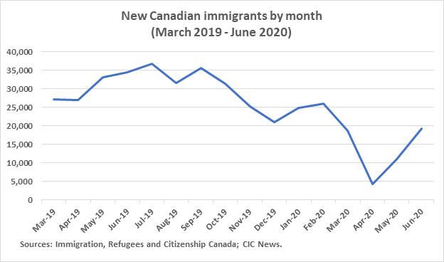 Número de Imigrantes Junho 2020